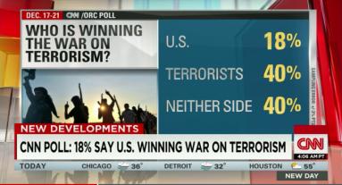 CNN Poll 1